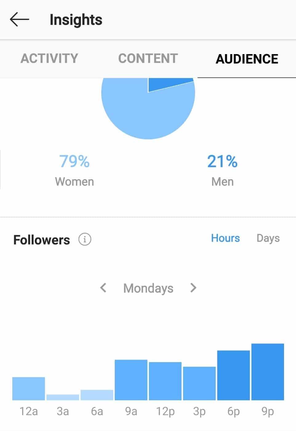 Insights Instagram